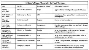 Typical Schema of Erikson's Life Stages